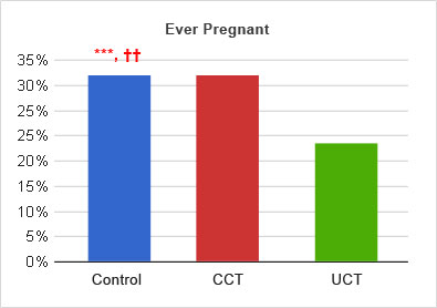 ever_pregnant_map