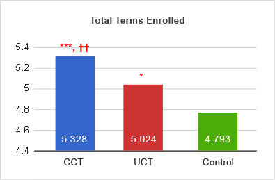 total_terms_enrolled